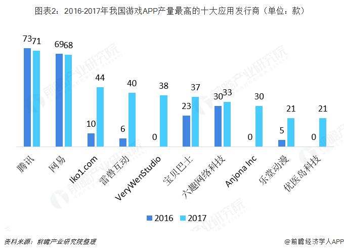 图表2:2016-2017年我国游戏APP产量最高的十大应用发行商(单位:款)
