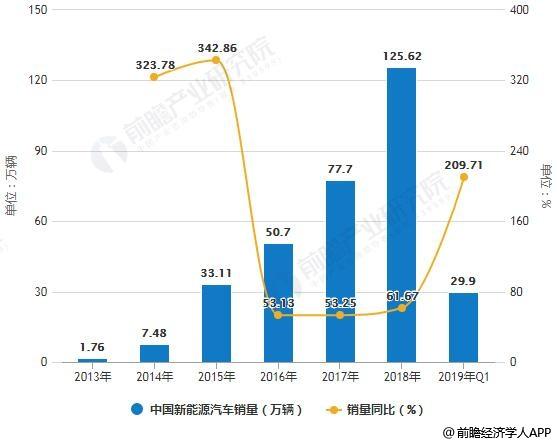 2013-2019年Q1中国新能源汽车销量统计及增长情况