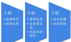 2018年中国电竞行业产业链发展现状分析 行业已形成完整产业链,电竞赛事为核心【组图】