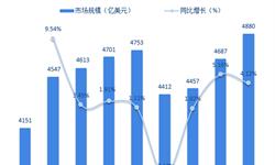 2018年全球化妆品行业市场现状与发展趋势分析 中国市场增长最快【组图】