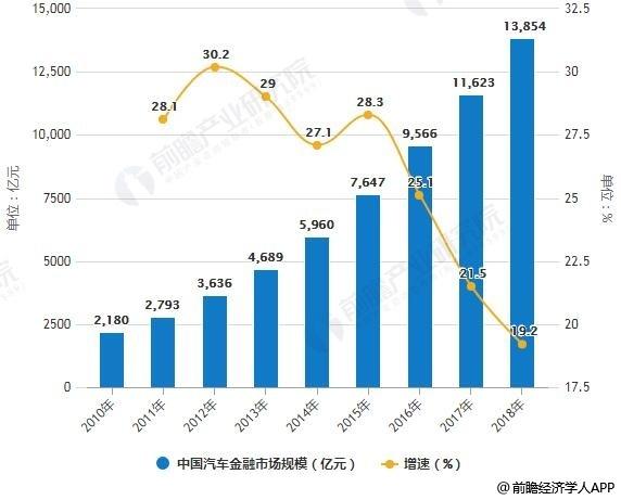 2010-2018年中国汽车金融市场规模统计及增长情况