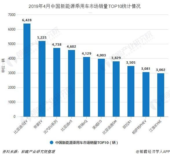 2019年4月中国新能源乘用车市场销量TOP10统计情况
