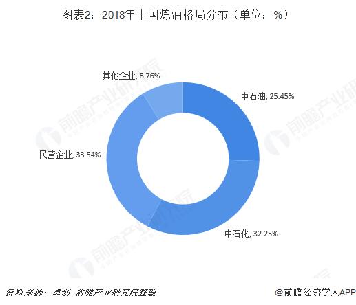 图表2:2018年中国炼油格局分布(单位:%)