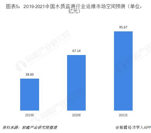 图表5:2019-2021中国水质监测行业运维市场空间预测(单位:亿元)