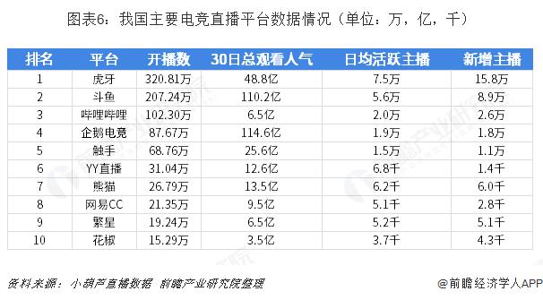 图表6:我国主要电竞直播平台数据情况(单位:万,亿,千)