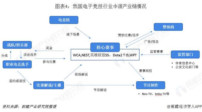 图表4:我国电子竞技行业中游产业链情况