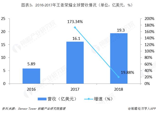 图表3:2016-2017年王者荣耀全球营收情况(单位:亿美元,%)