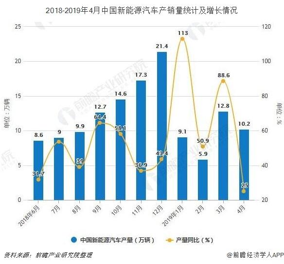 2018-2019年4月中国新能源汽车产销量及增长情况