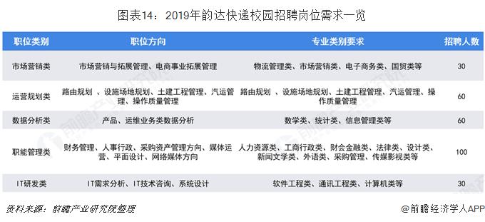 图表14:2019年韵达快递校园招聘岗位需求一览