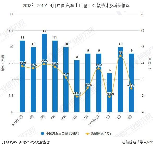 2018年-2019年4月中国汽车出口量、金额统计及增长情况