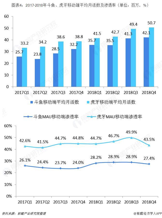图表4:2017-2018年斗鱼、虎牙移动端平均月活数及渗透率(单位:百万,%)