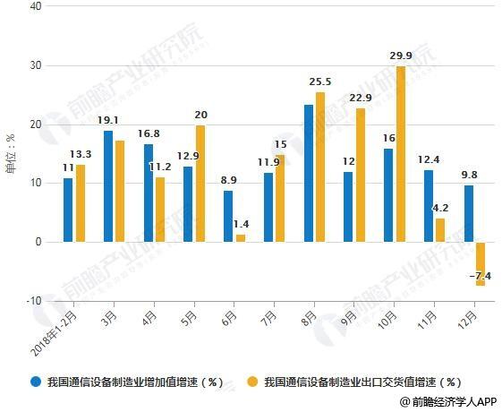 2018年1-2月我国通信设备制造业增加值及出口交货值增速统计情况