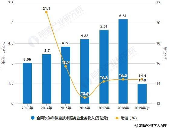 2013-2019年Q1全国软件和信息技术服务业业务收入统计及增长情况