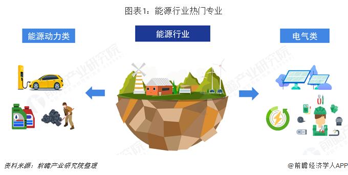 图表1:能源行业热门专业