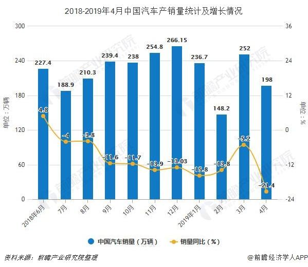 2018-2019年4月中国汽车产销量统计及增长情况