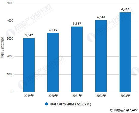 2019-2023年中国天然气消费量统计情况及预测