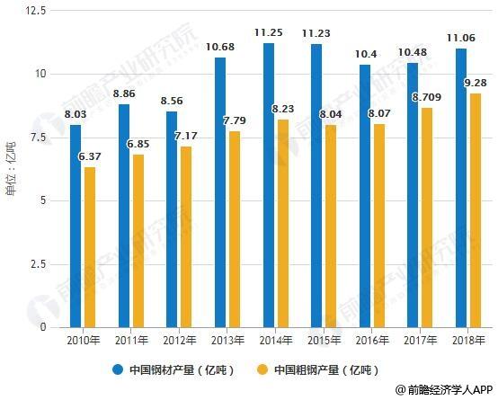 2010-2018年中国钢材、粗钢产量统计情况