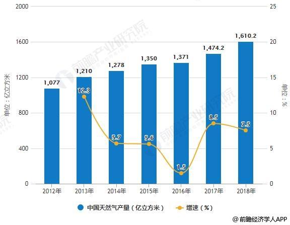 2012-2018年中国天然气产量统计及增长情况