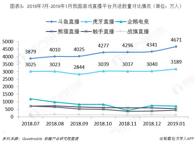 图表3:2018年7月-2019年1月我国游戏直播平台月活数量对比情况(单位:万人)