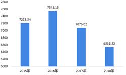 2018年中国<em>针织</em>行业发展现状与2019年发展前景 行业绝对规模两连降,未来有望温和增长【组图】