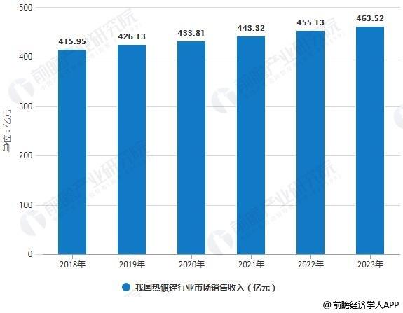 2018-2023年我国热镀锌行业市场销售收入统计情况及预测