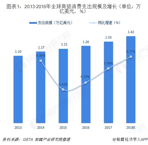 图表1:2013-2018年全球商旅消费支出规模及增长(单位:万亿美元,%)