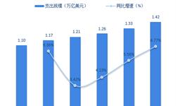 2018年商旅管理行业市场现状与发展趋势分析 进入快速发展阶段【组图】