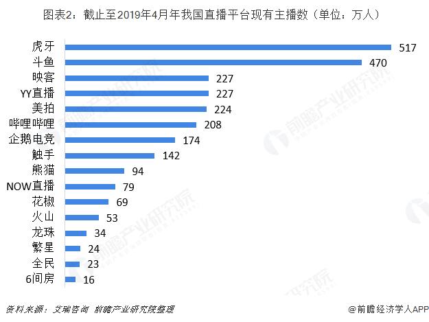 图表2:截止至2019年4月年我国直播平台现有主播数(单位:万人)