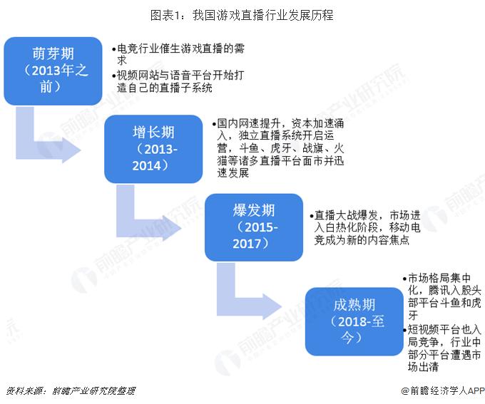 图表1:我国游戏直播行业发展历程