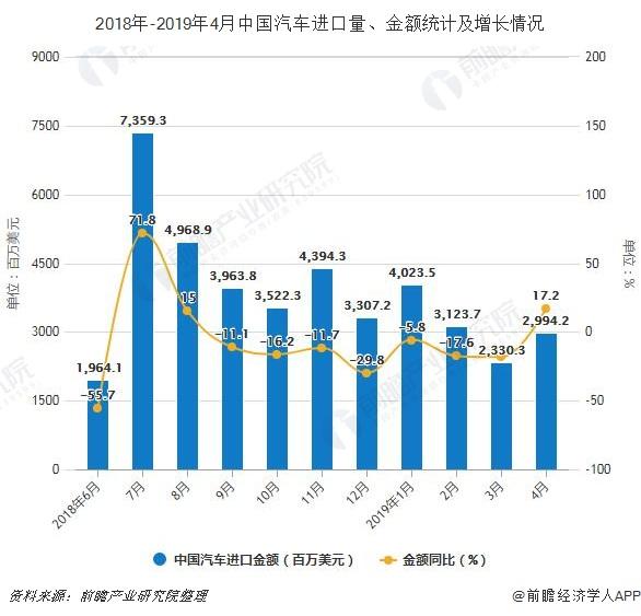 2018年-2019年4月中国汽车进口量、金额统计及增长情况