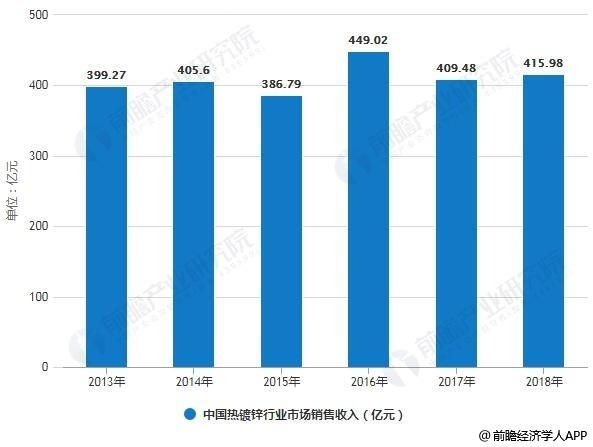 2013-2018年中国热镀锌行业市场销售收入统计及增长情况预测