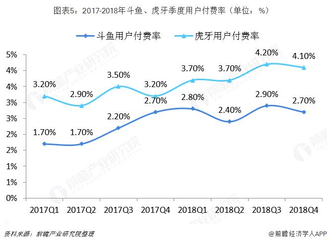 图表5:2017-2018年斗鱼、虎牙季度用户付费率(单位:%)
