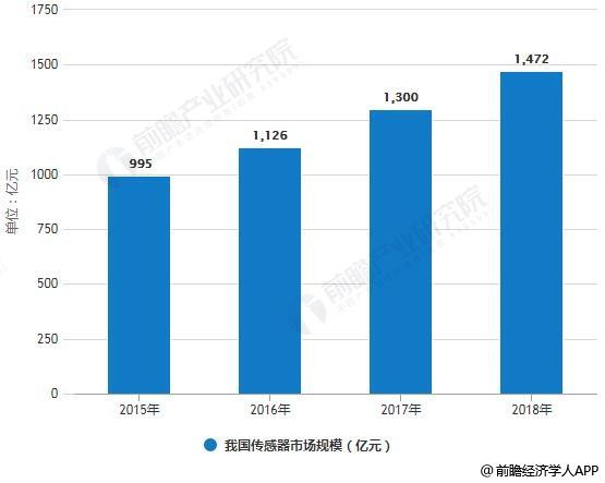 2015-2018年我国传感器市场规模统计情况及预测