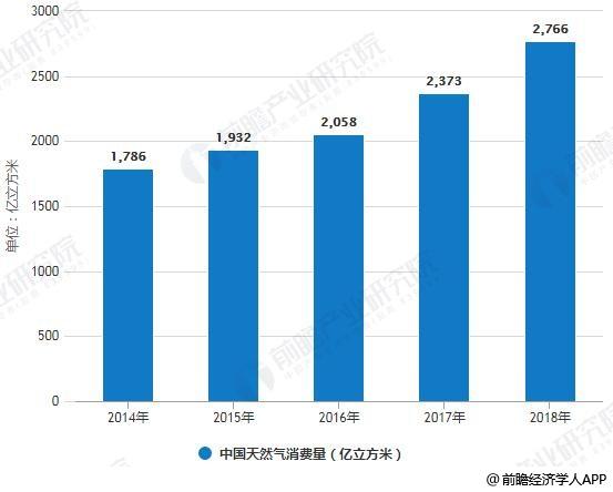 2014-2018年中国天然气消费量统计情况
