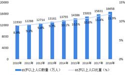 2018年中国中药保健品行业发展现状与2019年发展前景 行业发展基础稳固,市场规模持续扩大【组图】