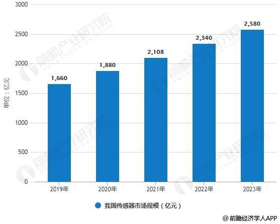 2019-2023年我国传感器市场规模统计情况及预测