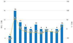 2019年前4月中国汽车行业市场分析:<em>产销量</em>均超830万辆,进出口量均达到34万辆