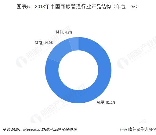 图表5:2018年中国商旅管理行业产品结构(单位:%)