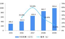 2018年中国电竞行业市场现状与发展趋势分析