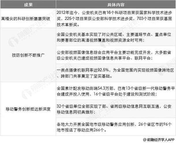 中国公安部推动公安信息化成果统计情况