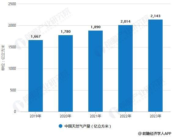 2019-2023年中国天然气产量统计情况及预测