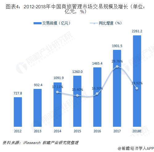 图表4:2012-2018年中国商旅管理市场交易规模及增长(单位:亿元,%)