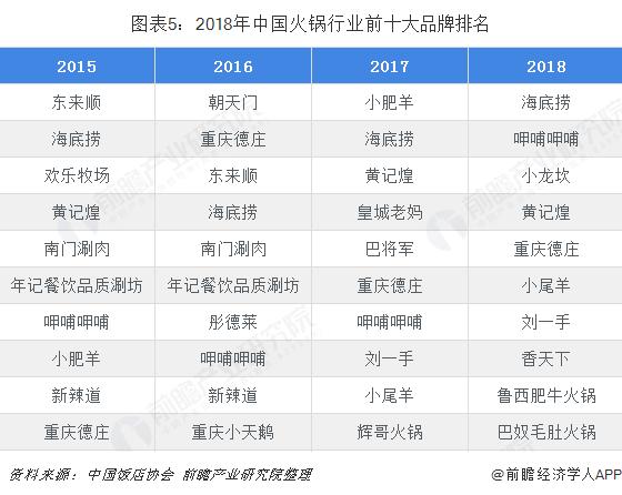 图表5:2018年中国火锅行业前十大品牌排名