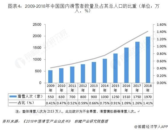 图表4:2009-2018年中国国内滑雪者数量及占其总人口的比重(单位:万人,%)