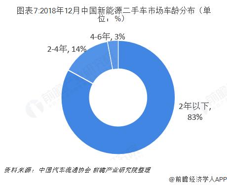 图表7:2018年12月中国新能源二手车市场车龄分布(单位:%)