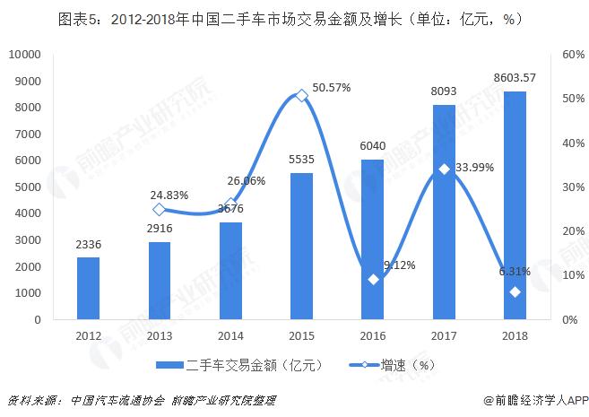 图表5:2012-2018年中国二手车市场交易金额及增长(单位:亿元,%)
