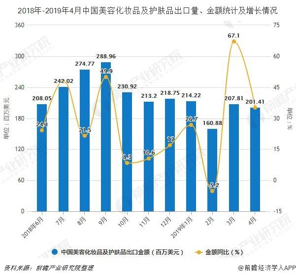 2018年-2019年4月中国美容化妆品及护肤品出口量、金额统计及增长情况