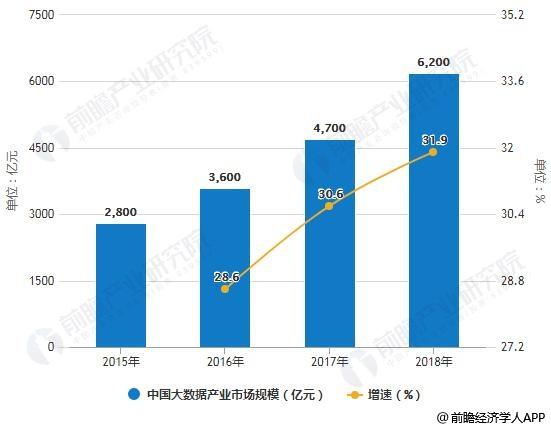 2015-2018年中国大数据产业市场规模统计及增长情况预测