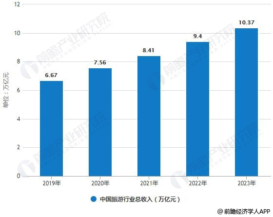 2019-2023年中国旅游行业总收入统计情况及预测