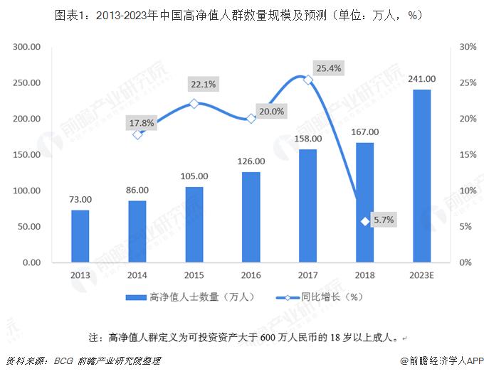 图表1:2013-2023年中国高净值人群数量规模及预测(单位:万人,%)